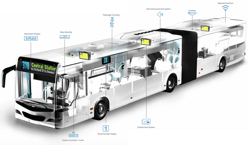 ITS SOLUTION FOR BUS TRANSIT